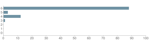 Chart?cht=bhs&chs=500x140&chbh=10&chco=6f92a3&chxt=x,y&chd=t:88,3,12,1,0,0,0&chm=t+88%,333333,0,0,10 t+3%,333333,0,1,10 t+12%,333333,0,2,10 t+1%,333333,0,3,10 t+0%,333333,0,4,10 t+0%,333333,0,5,10 t+0%,333333,0,6,10&chxl=1: other indian hawaiian asian hispanic black white